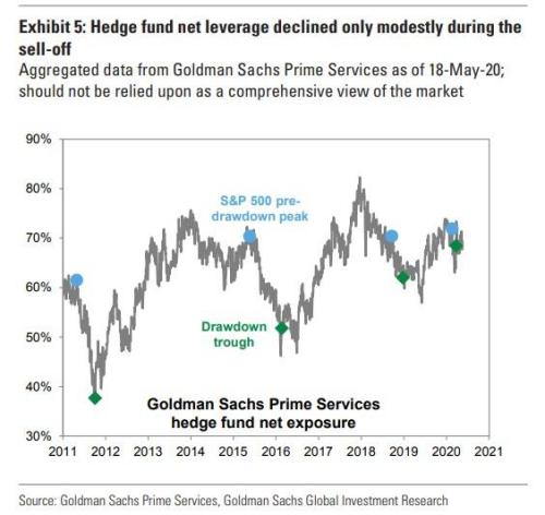 Hedge Funds Have Never Been More Concentrated Into The Same Handful Of Stocks