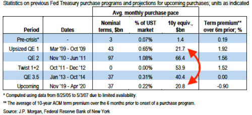 NY Fed Announces Extension Of Overnight Repos Until Nov 4, Will Offer 8 More Term Repos