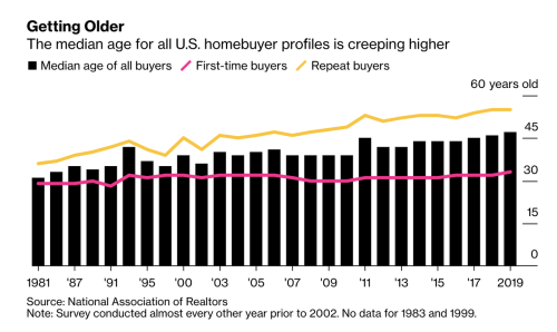 Young First-Time Buyers Are Vanishing From US Housing Market