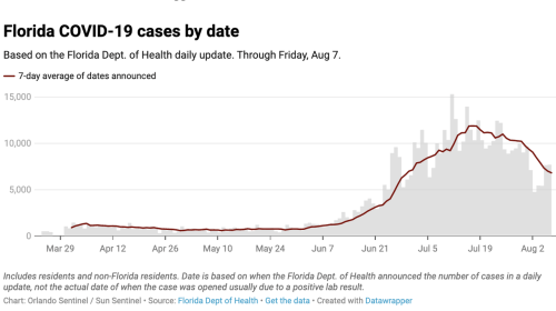 Florida Reports Fewer Than 10,000 New COVID-19 Cases For 13th Straight Day: Live Updates