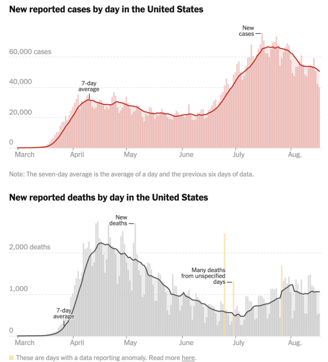 Source: NYT