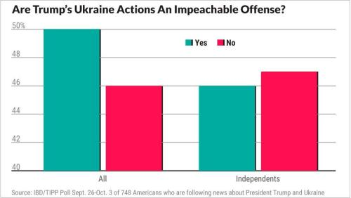 Majority Of Americans Think Bidens Should Be Investigated Over Ukraine, China Dealings