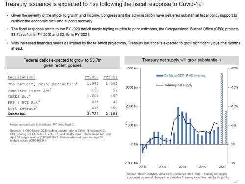 TBAC видит «идеальный шторм» на рынке облигаций, предупреждает, что новый долг может ухудшить «функционирование рынка» 3