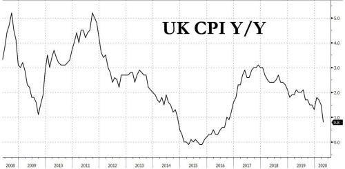 UK Sells Negative-Yielding Debt For The First Time