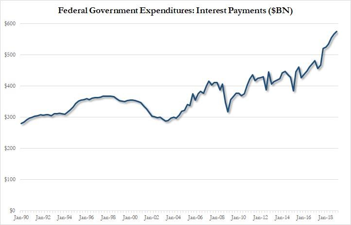 US Budget Deficit Soars 77% As Federal Interest Expense