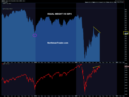 "The Dual Mandate Of The Fed ""Appears To Be The S&P 500 And Nasdaq"""