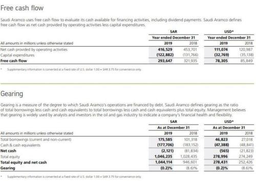 Aramco сокращает капитальные затраты на 10 миллиардов долларов, так как прибыль падает 3