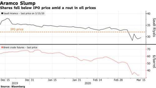 Aramco сокращает капитальные затраты на 10 миллиардов долларов, так как прибыль падает 4