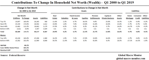 How The Rich Get Richer And The Poor Get Poorer