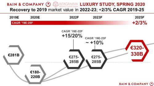 «Беспрецедентный кризис» - мировой рынок предметов роскоши рушится, годами восстановления нет 2
