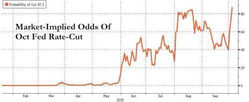 Stocks Panic-Bid - Erase PMI Plunge As Rate-Cut Odds Hit 90%