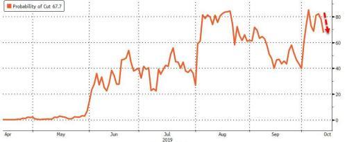 "Treasury Yield Curve Un-Inverts: ""Seals Fate Of Imminent Recession"""