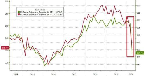 Дефицит торгового баланса США увеличился в связи с рекордным падением экспорта 2