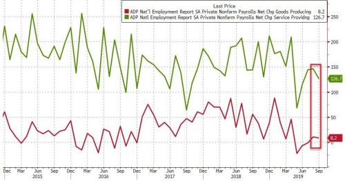 ADP Employment Disappoints, Suffers Drastic Downward Revisions