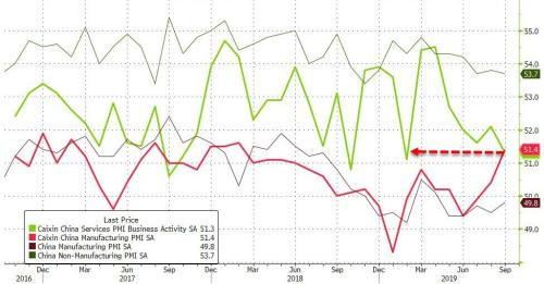 China Services PMI Tumbles To 7-Month Lows