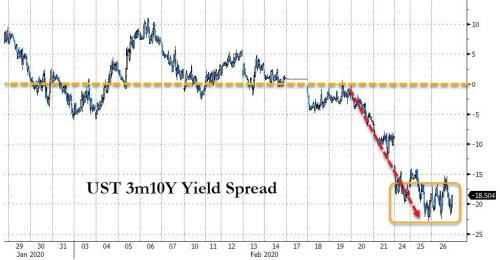 Dip-Buyers Battered As Stocks, Bond Yields, & Oil Plunge Intraday