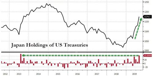 Japan Buys Most Treasuries Since 2013 In August, China Dump Continues
