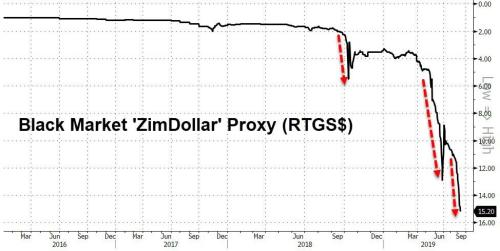Zimbabwe Hikes Rates To 70% To Halt Hyperinflation 2.0