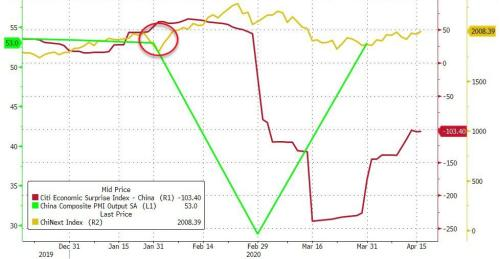 """""""A Bad Global Precedent"""" - Chinese GDP Collapses More Than Expected, Worst Since At Least 1992 9"""