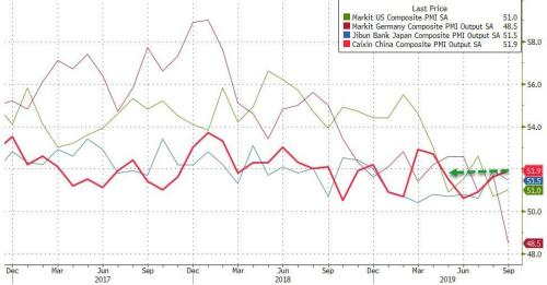 China Services PMI Drops To 12-Month Low, Hong Kong Business Activity Crashes Most On Record