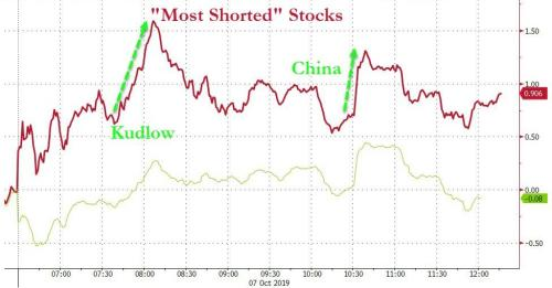 Stocks Chop On Repo Ramp, Kudlow Comments, Trade Trouble, & Warren Woosh