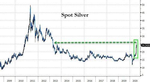 Silver Soars To Best Month Since '79 As Dollar Dumps Most In A Decade