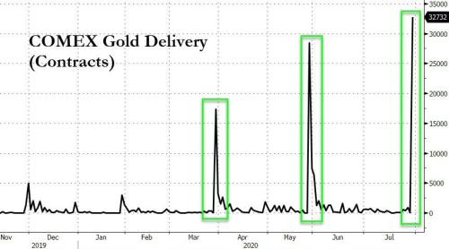 A Record Amount Of Physical Gold Was Just Delivered On COMEX, Here's Why