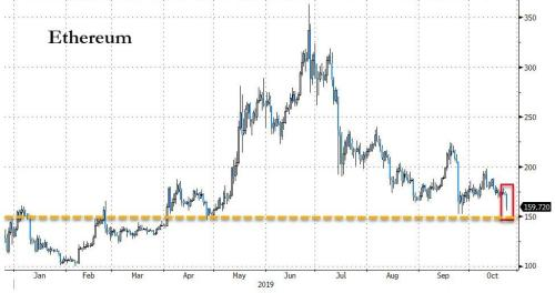Cryptos Suddenly Collapse - Bitcoin Battered To 5-Month Lows
