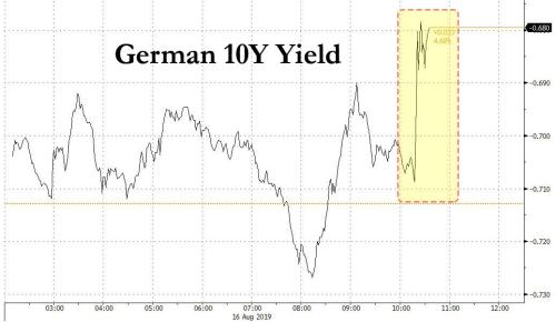 Stocks, Bund Yields Spike On Another Spiegel Report Germany Ready To Run Budget Deficit