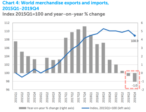 """""""These Numbers Are Ugly"""" – WTO Forecasts Collapse In World Trade, Recovery For 2021 16"""