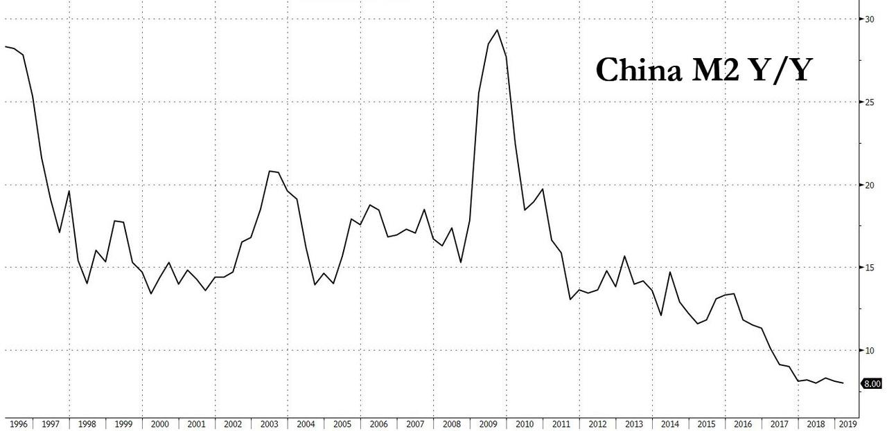 Yuan Slides After China Jobless Rate Spikes, Industrial