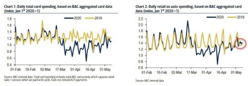 Ignore Dismal Retail Sales Report: Latest Daily Spending Data Shows 2020 Is Now Higher Than 2019