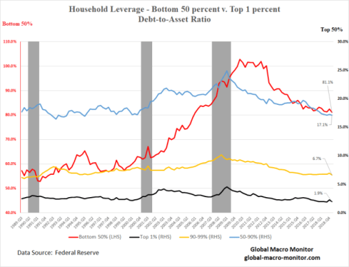 """""""You're Forecasting A Revolution"""" - Household Leverage Ratios By Wealth Distribution"""