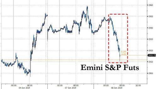 S&P Futures, Global Stocks Tumble As China Trade Deal Hopes Crash And Burn