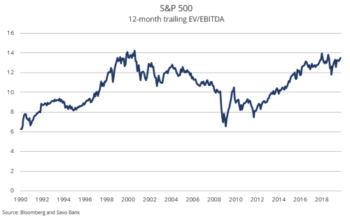 """SaxoBank's Mea Culpa: """"The Risk Of A Melt Up In Equities Is Real"""""""