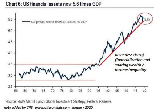 First The Deflationary Deluge Of Assets Crashing, Then The Tsunami Of Inflation