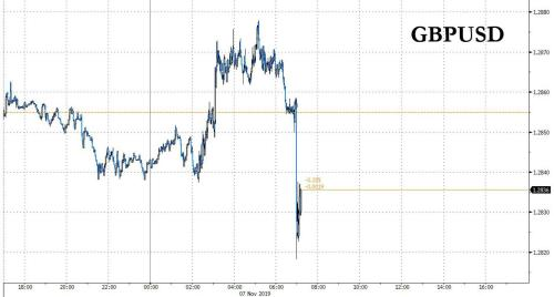 Pound Tumbles After Two BOE Members Unexpectedly Vote For Rate Cut