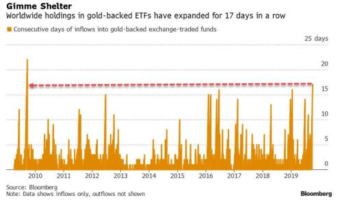 Gold ETF Holdings Hit All Time High After Longest Stretch Of Inflows Since The Financial Crisis