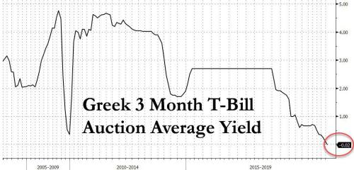 For The First Time Ever, Greece Issues Negative Yielding Debt