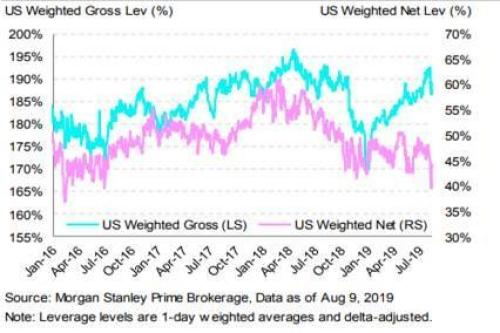 """""""What If Everyone Is Wrong"""": Morgan Stanley Presents The Most Convex Trade In The Market Today"""