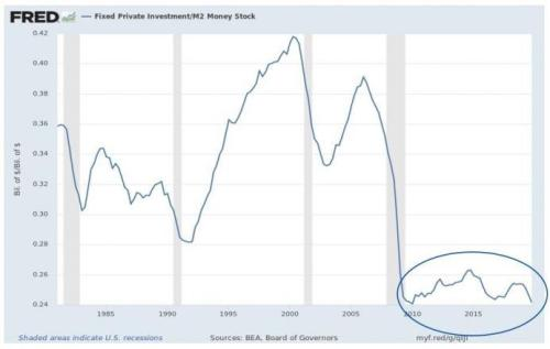 Can Easy Money Really Save The Stock Market? Or Will It Buy More Stagnation?