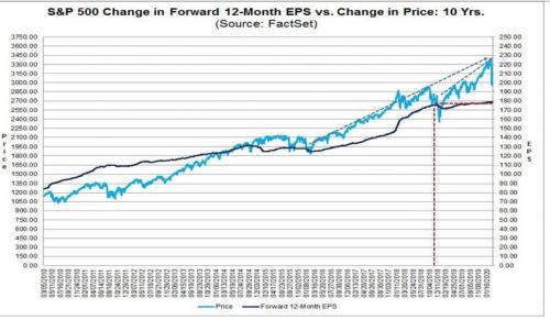 Какое предупреждение о рецессии вы ожидали? 3