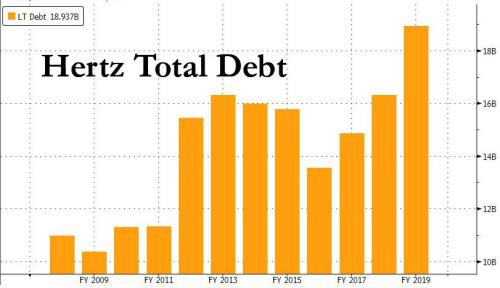 Hertz Files For Bankruptcy As Lockdowns Crush Rental Car Industry