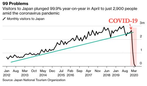 Japanic! Tokyo Tourism Tumbles 99.9% In April