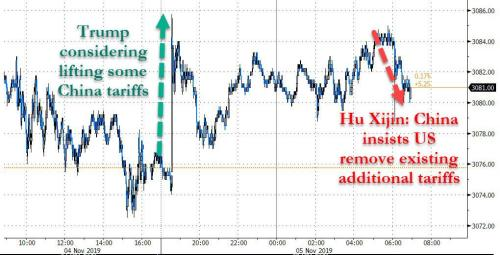 """S&P Futures Hit New Record High On """"Trade Optimism"""" As Yuan Storms Past 7"""