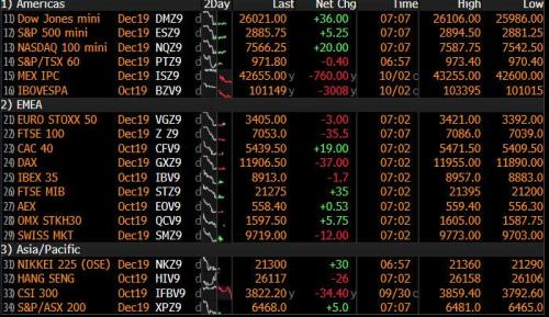 Futures Tread Water As Traders Brace For More Bad News