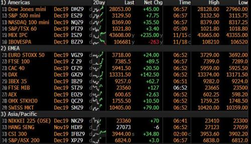 S&P Futs Hit New All Time High As Tsunami Of Central Bank Liquidity Pushes Everything Higher