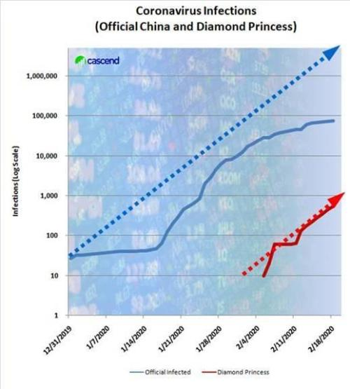 The Rate Of Diamond Princess Infections Suggest Worldwide Infections Are Much Higher Than Official Reports