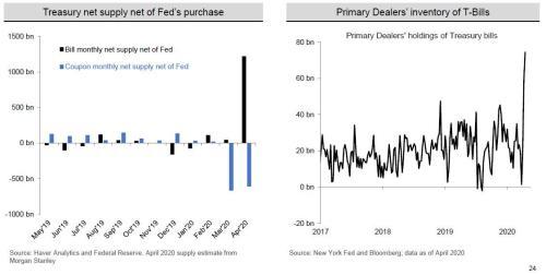 TBAC видит «идеальный шторм» на рынке облигаций, предупреждает, что новый долг может ухудшить «функционирование рынка» 4