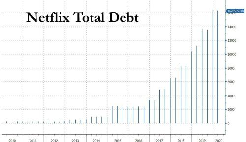 Netflix Junk Bond Offering 10x Oversubscribed, Will Price At Record Low Yield